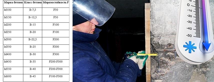 Морозостойкость бетона f50 бетон м300 купить в курске
